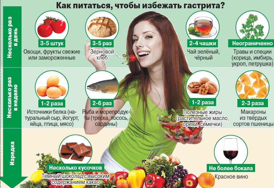 Diyeta pri gastrite