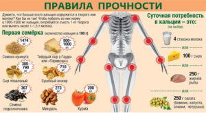 Остеопороз при воспалительных заболеваниях кишечника