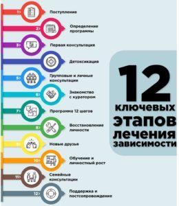 Реабилитация зависимых 12 шагов